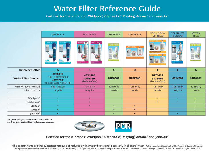 reference guid to change water filters