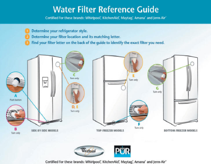 water filter directions on changing fridge filters